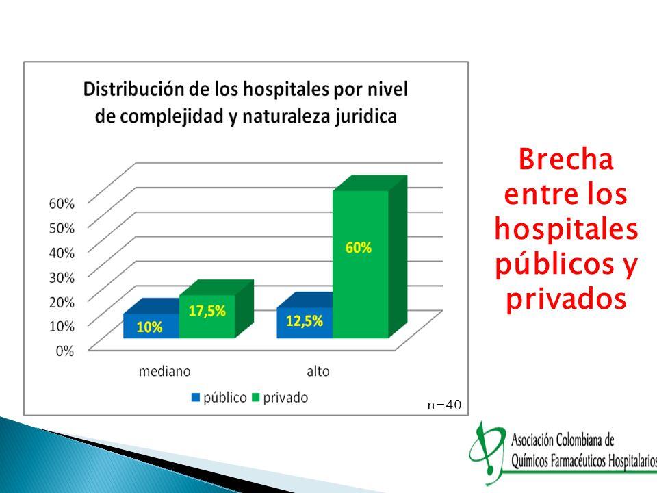 Brecha entre los hospitales públicos y privados