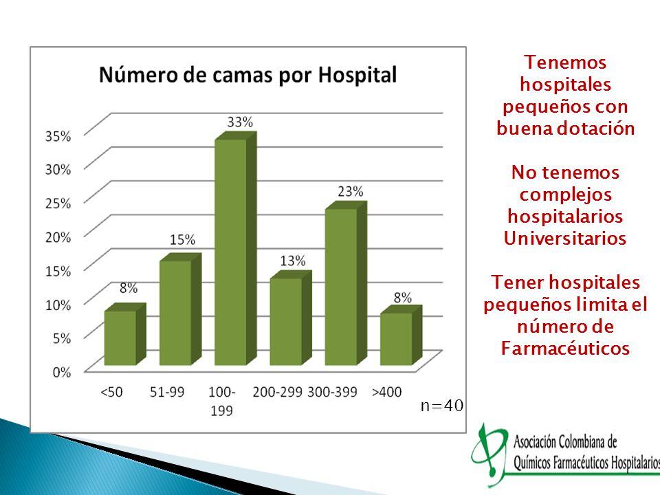 Tenemos hospitales pequeños con buena dotación