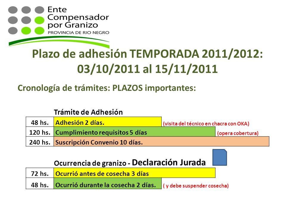 Plazo de adhesión TEMPORADA 2011/2012:
