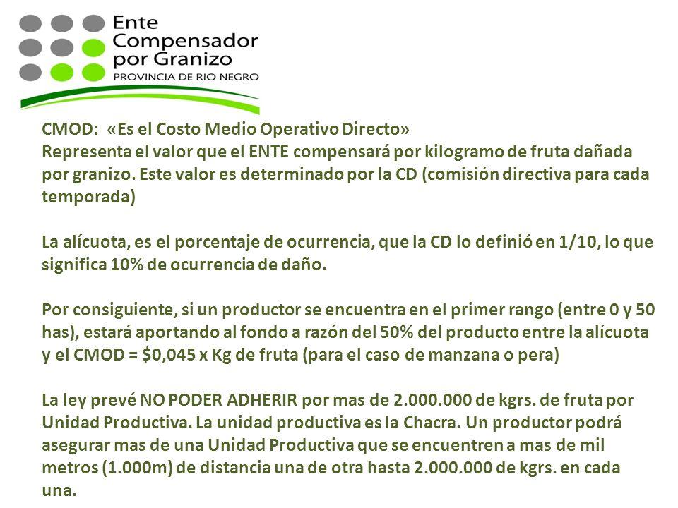 CMOD: «Es el Costo Medio Operativo Directo»