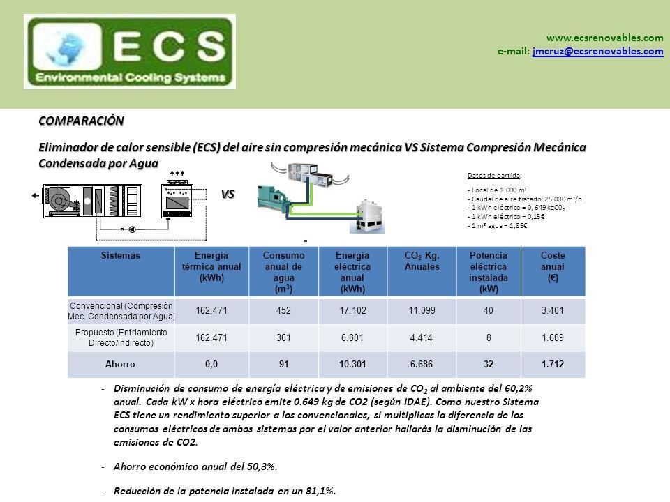 www.ecsrenovables.com e-mail: jmcruz@ecsrenovables.com. ELIMINADOR DE CALOR SENSIBLE (ECS) DEL AIRE SIN COMPRESIÓN MECÁNICA.