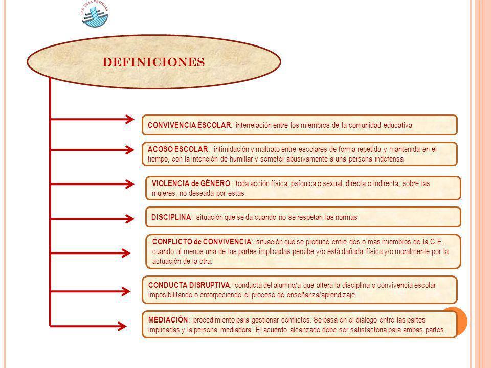 DEFINICIONES CONVIVENCIA ESCOLAR: interrelación entre los miembros de la comunidad educativa.