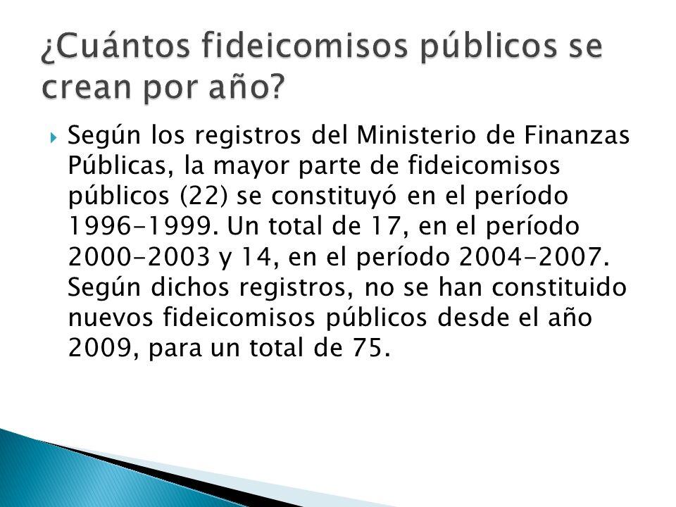 ¿Cuántos fideicomisos públicos se crean por año