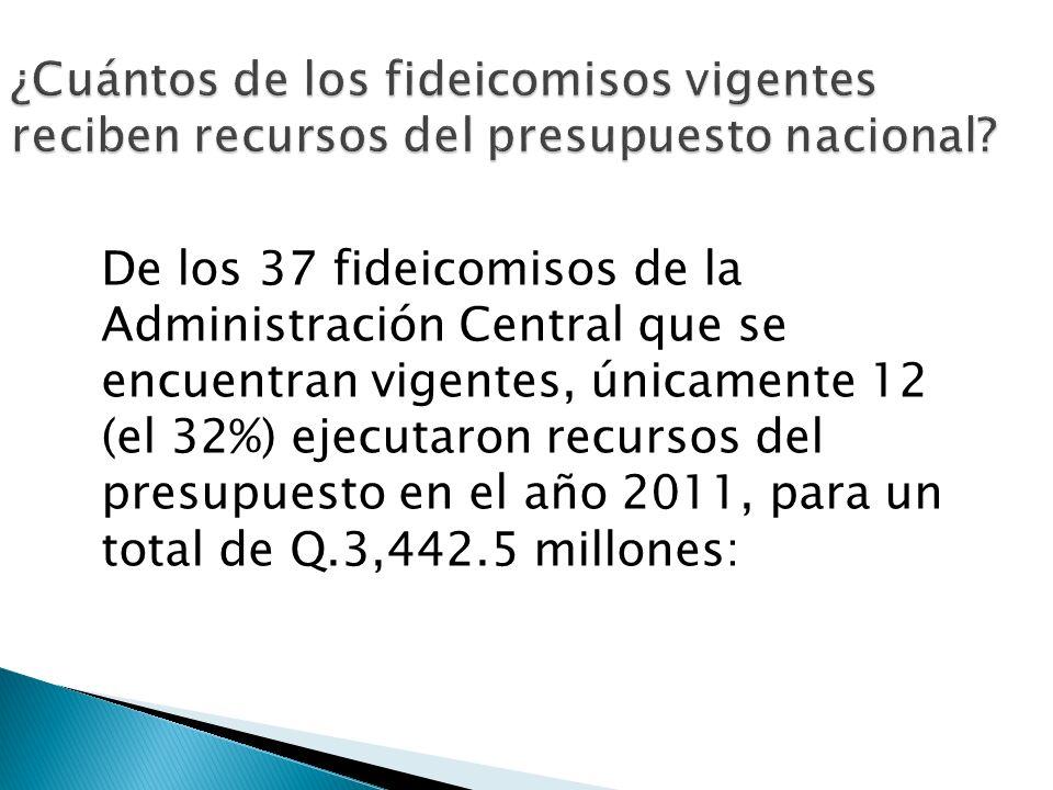 ¿Cuántos de los fideicomisos vigentes reciben recursos del presupuesto nacional