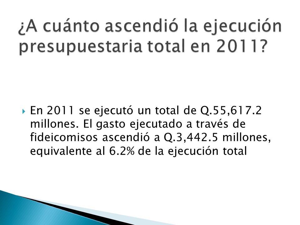 ¿A cuánto ascendió la ejecución presupuestaria total en 2011