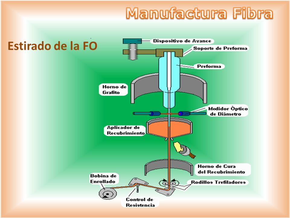 Manufactura Fibra Estirado de la FO