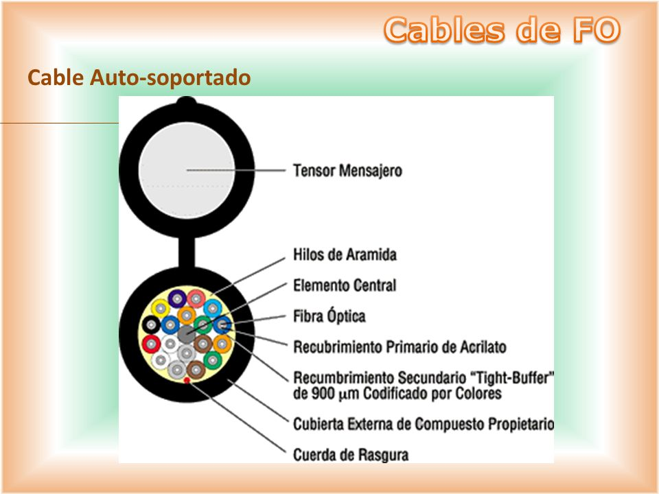 Cables de FO Cable Auto-soportado