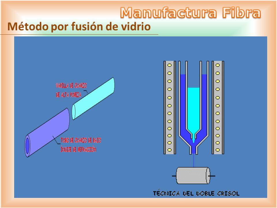 Manufactura Fibra Método por fusión de vidrio