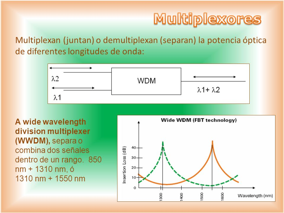 MultiplexoresMultiplexan (juntan) o demultiplexan (separan) la potencia óptica de diferentes longitudes de onda: