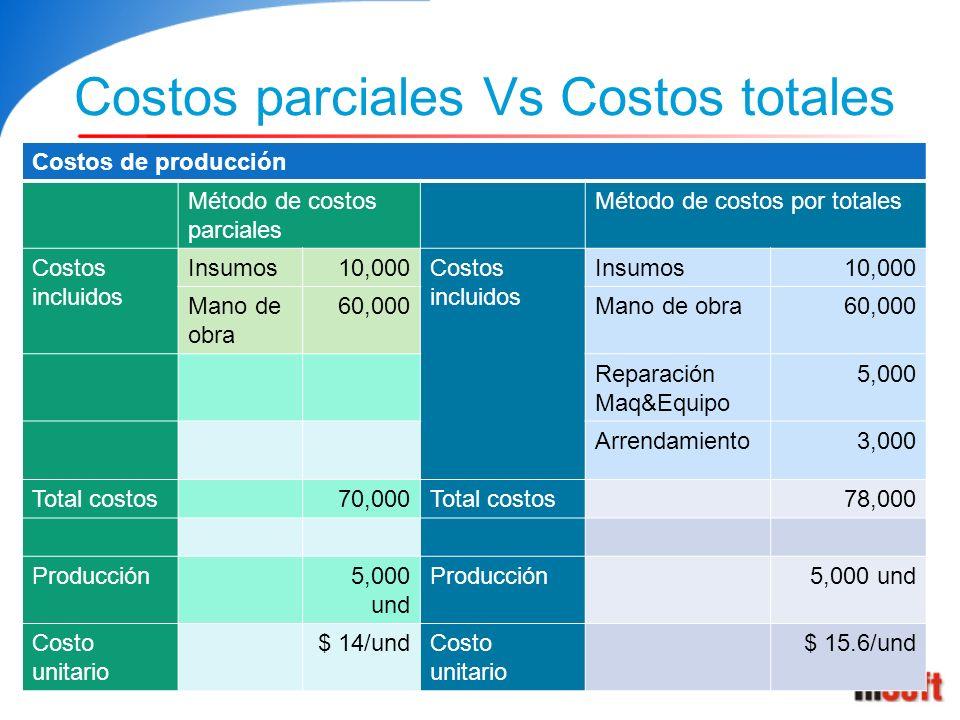 Costos parciales Vs Costos totales