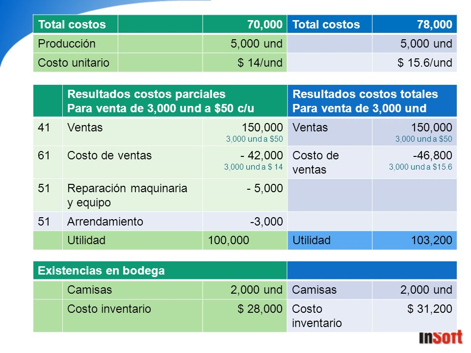 Resultados costos parciales Para venta de 3,000 und a $50 c/u