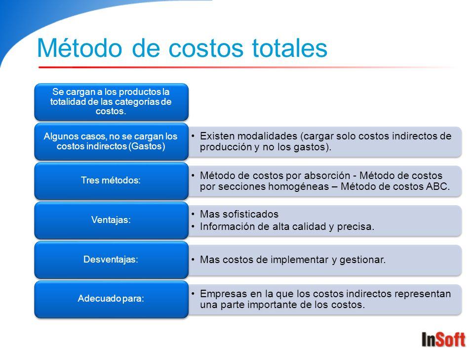 Método de costos totales