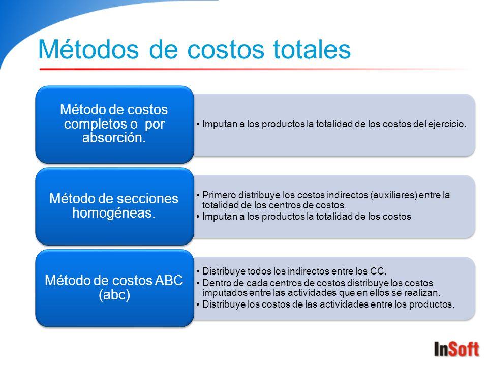 Métodos de costos totales