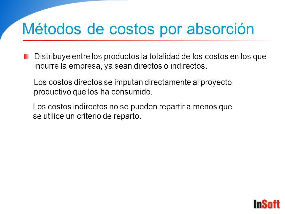 Métodos de costos por absorción