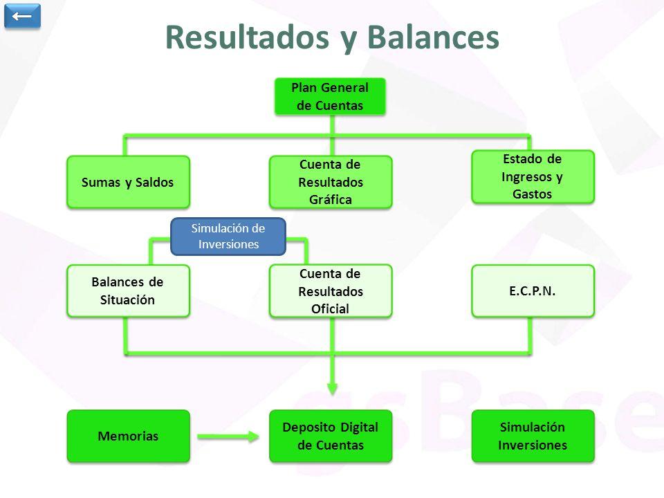 Resultados y Balances ← Plan General de Cuentas