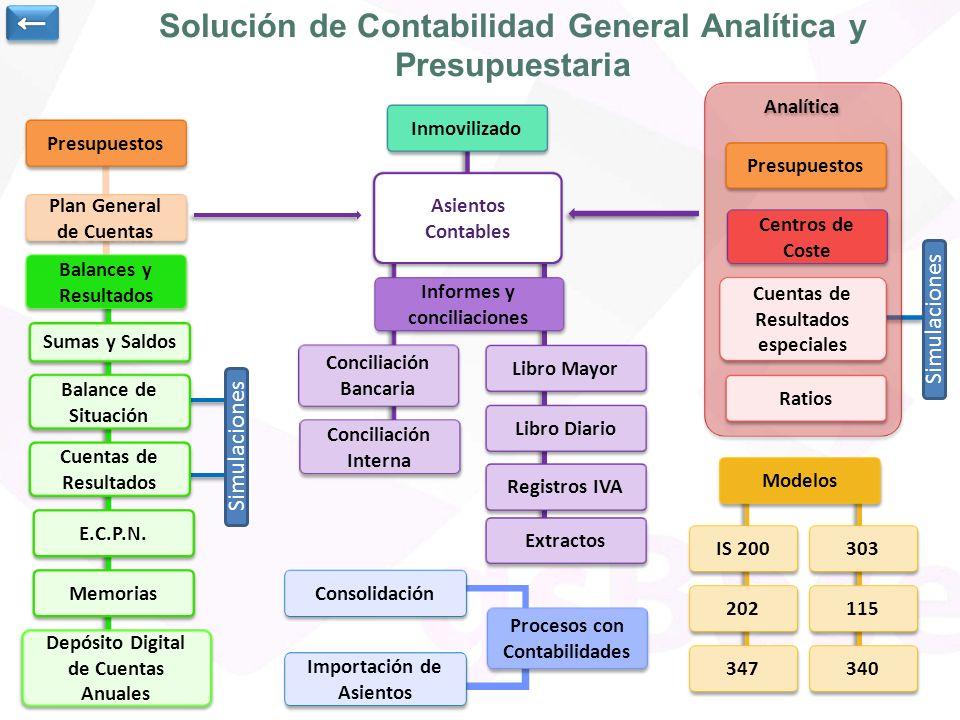 Solución de Contabilidad General Analítica y Presupuestaria