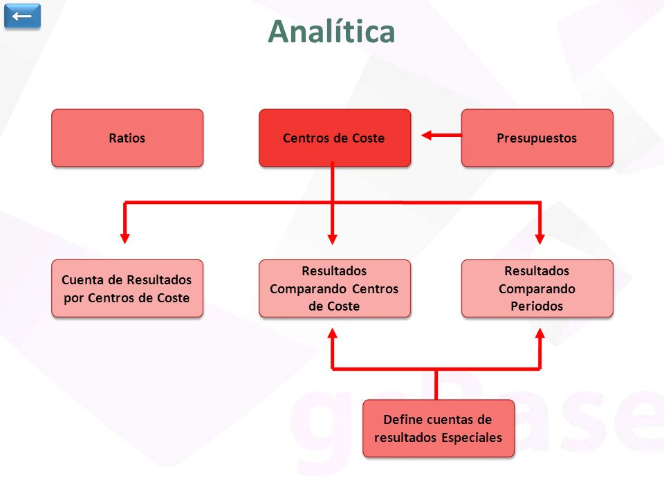 Analítica ← Ratios Centros de Coste Presupuestos
