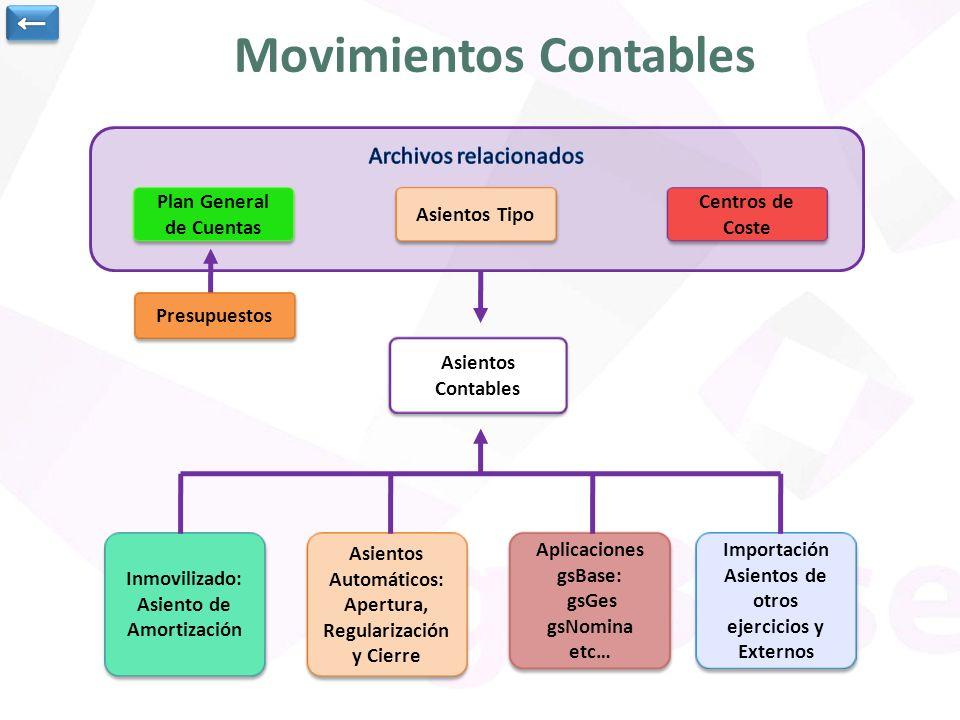 Movimientos Contables