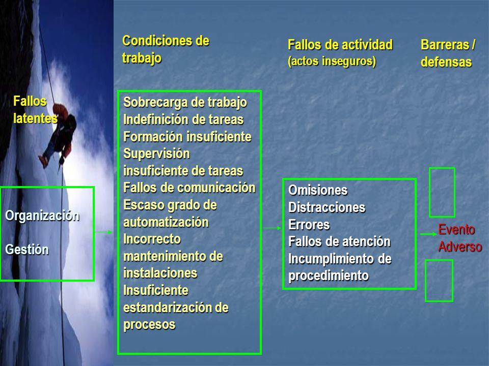 Condiciones de trabajo Fallos de actividad Barreras / defensas Fallos