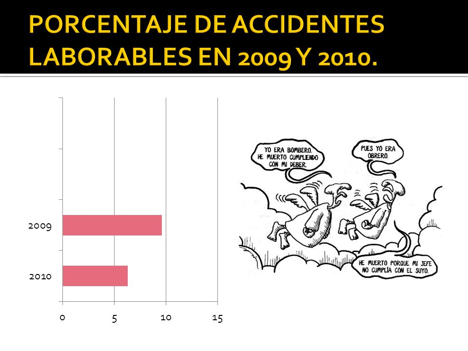 PORCENTAJE DE ACCIDENTES LABORABLES EN 2009 Y 2010.