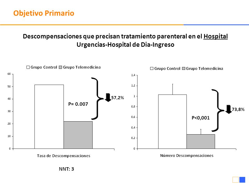 Objetivo Primario Descompensaciones que precisan tratamiento parenteral en el Hospital. Urgencias-Hospital de Dia-Ingreso.