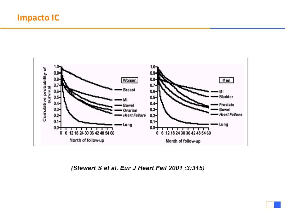 (Stewart S et al. Eur J Heart Fail 2001 ;3:315)