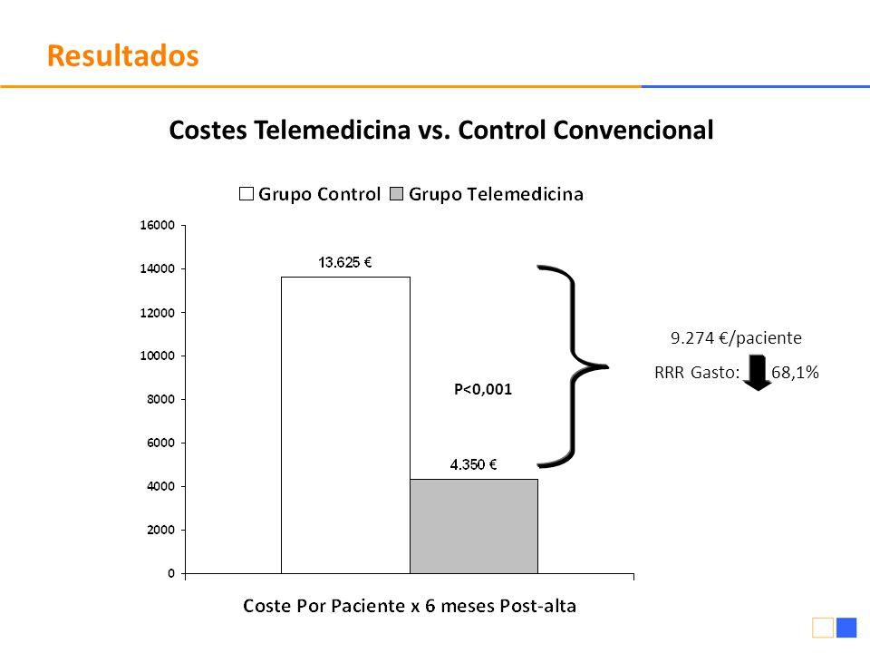 Costes Telemedicina vs. Control Convencional