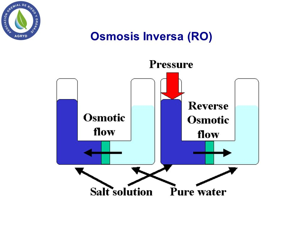 Osmosis Inversa (RO)