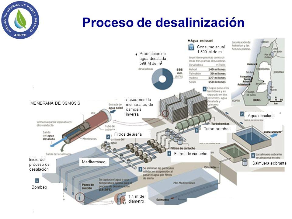 Proceso de desalinización