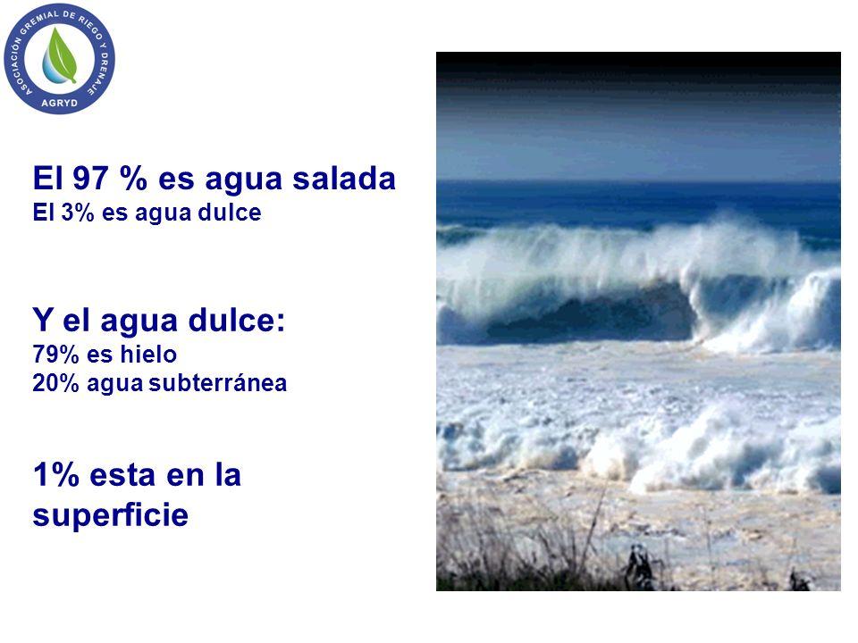 El 97 % es agua salada Y el agua dulce: 1% esta en la superficie