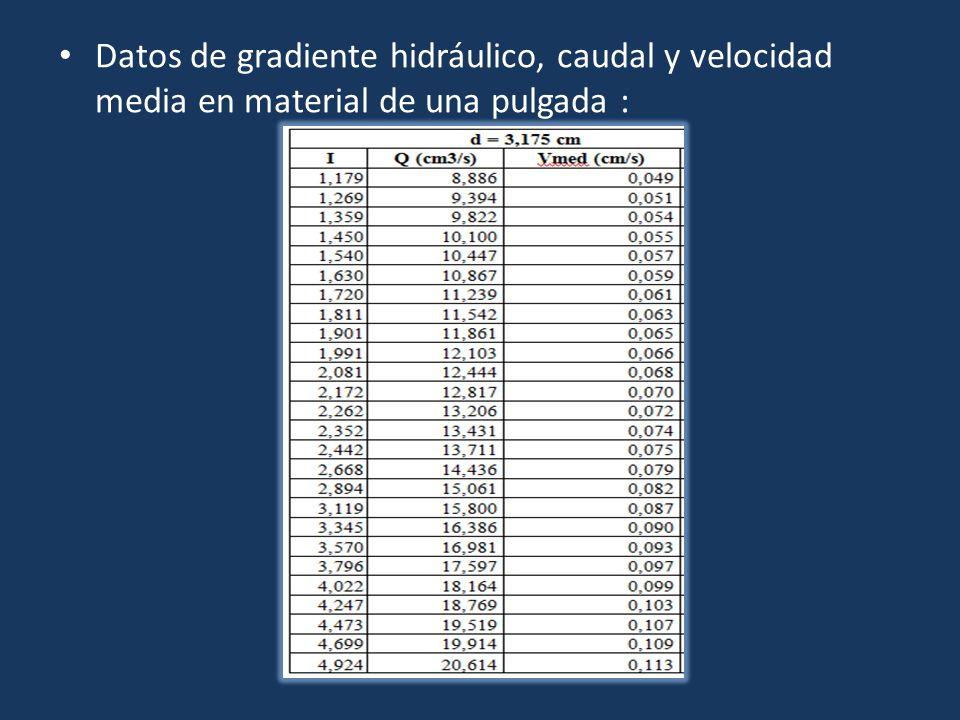 Datos de gradiente hidráulico, caudal y velocidad media en material de una pulgada :