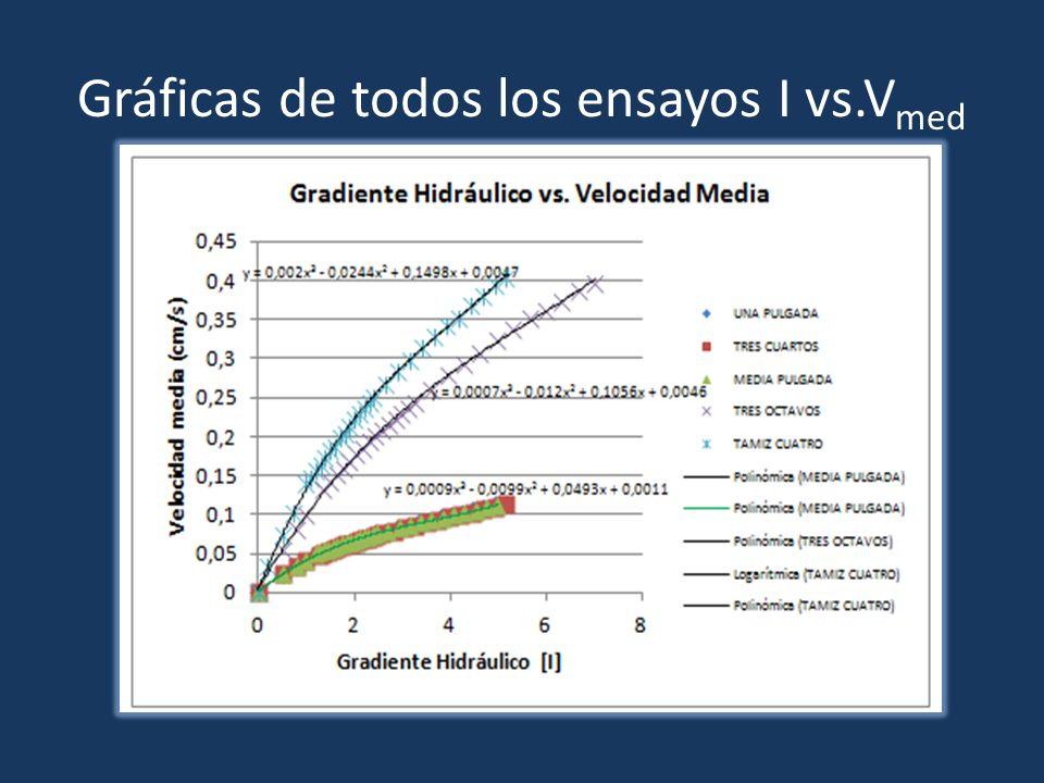 Gráficas de todos los ensayos I vs.Vmed