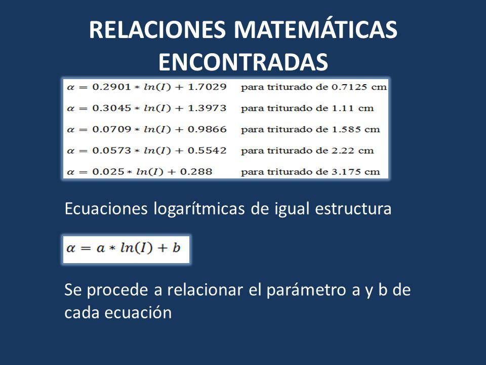 RELACIONES MATEMÁTICAS ENCONTRADAS