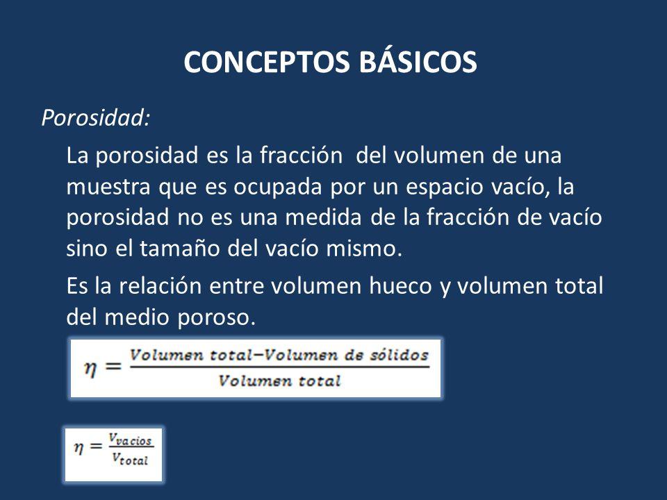 CONCEPTOS BÁSICOS Porosidad: