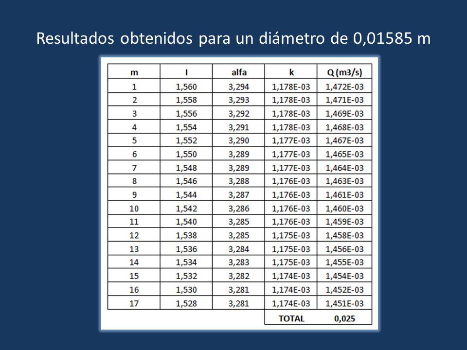 Resultados obtenidos para un diámetro de 0,01585 m