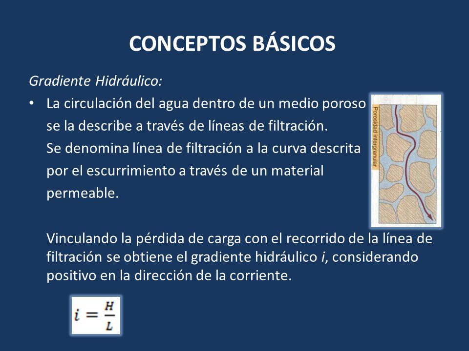 CONCEPTOS BÁSICOS Gradiente Hidráulico: