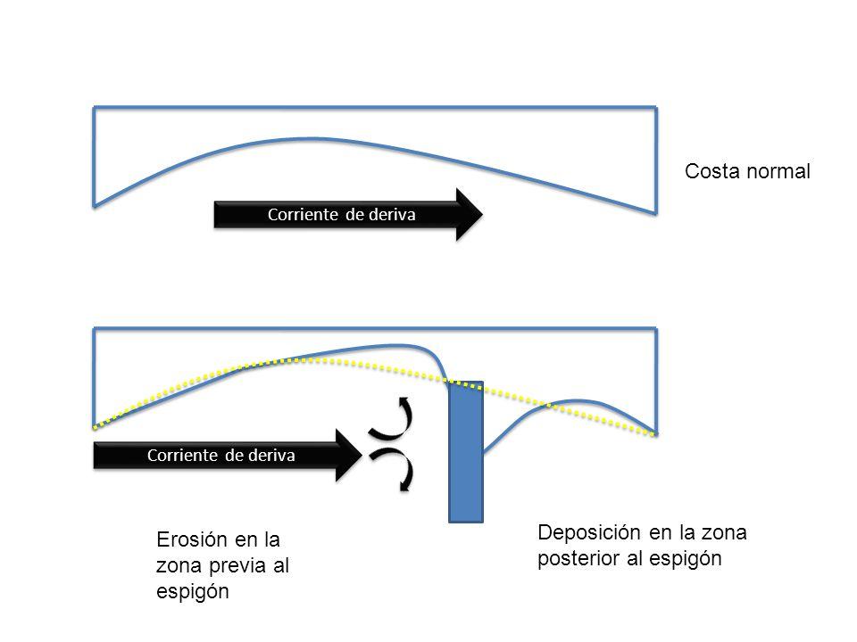 Deposición en la zona posterior al espigón
