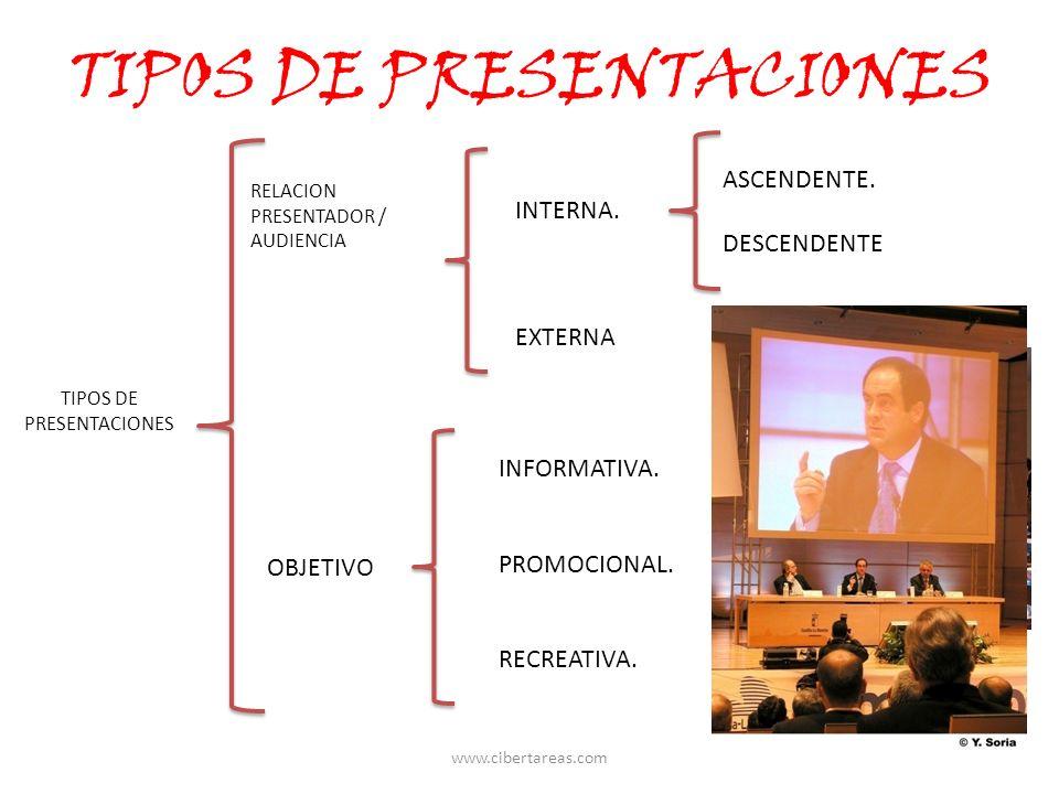 TIPOS DE PRESENTACIONES