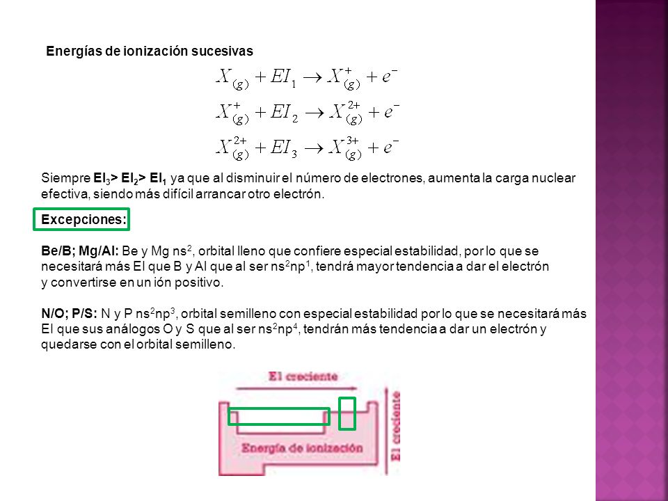 Energías de ionización sucesivas