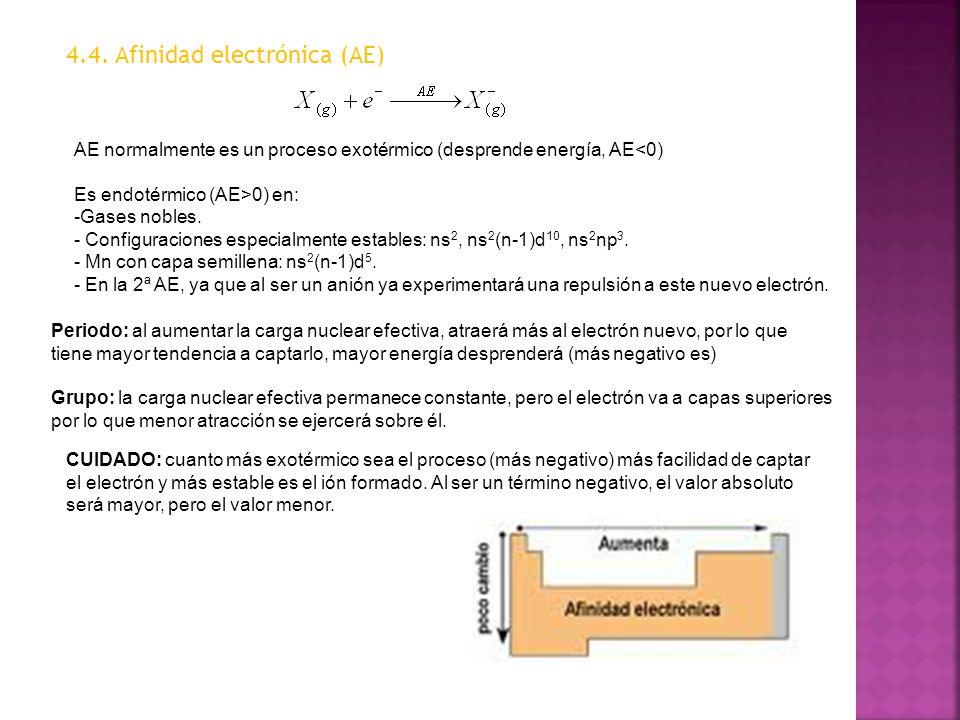 4.4. Afinidad electrónica (AE)