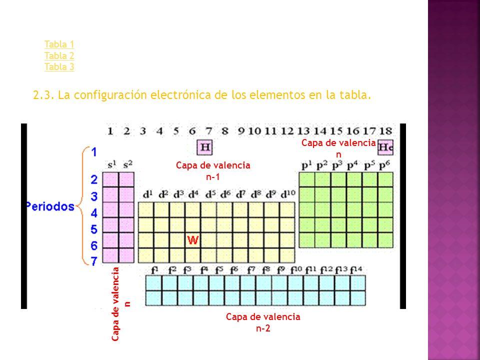 2.3. La configuración electrónica de los elementos en la tabla.