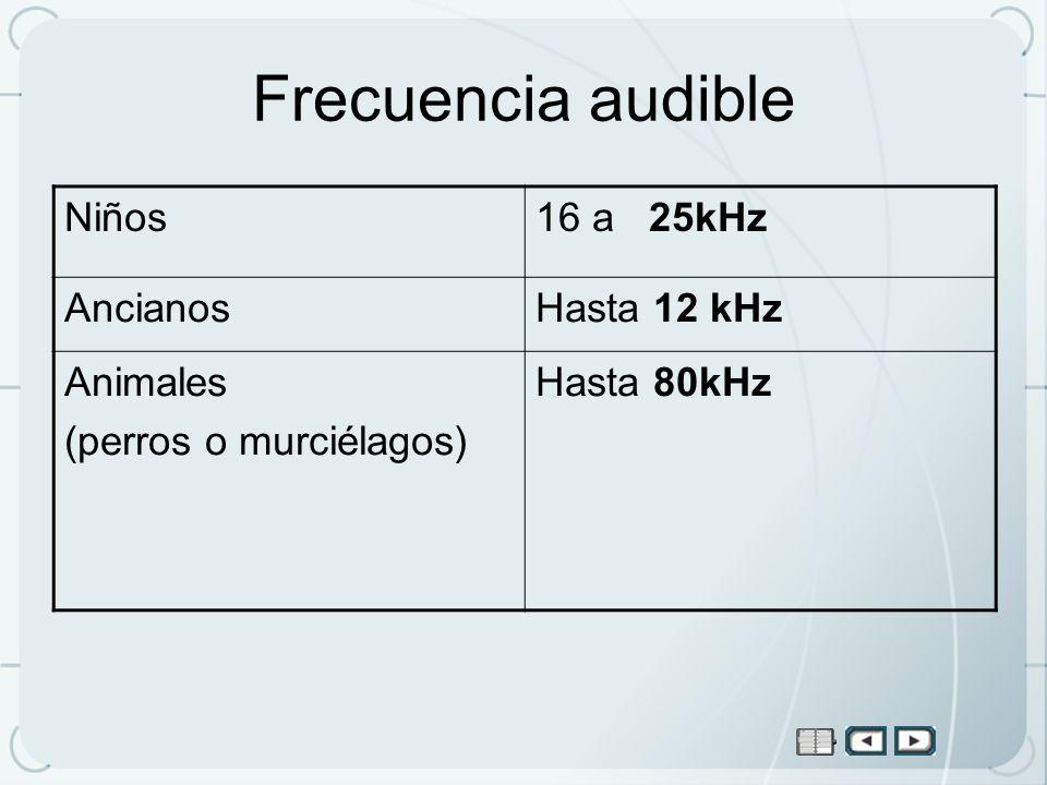 Frecuencia audible Niños 16 a 25kHz Ancianos Hasta 12 kHz Animales