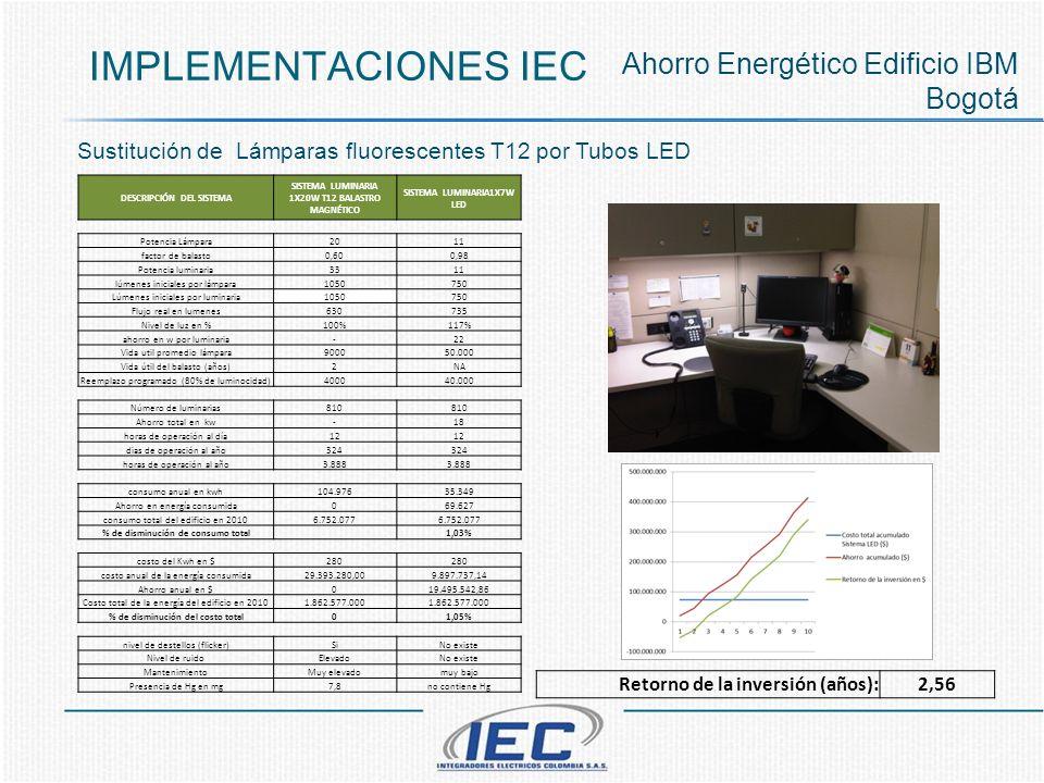 Implementaciones iec Ahorro Energético Edificio IBM Bogotá