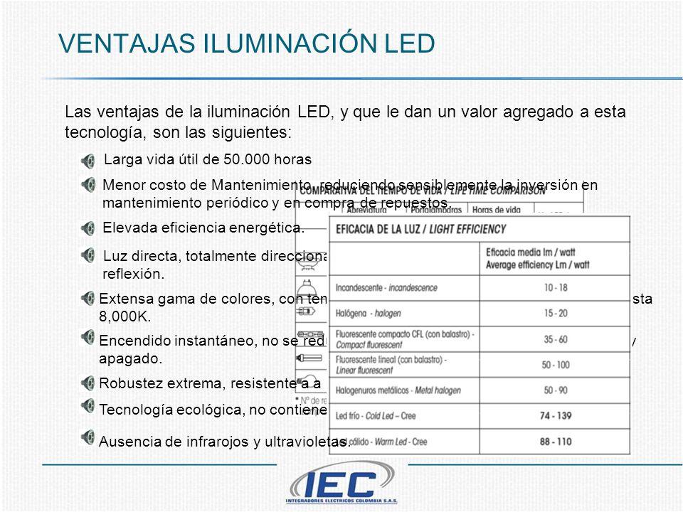 VENTAJAS ILUMINACIÓN LED