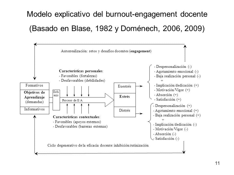 Modelo explicativo del burnout-engagement docente (Basado en Blase, 1982 y Doménech, 2006, 2009)