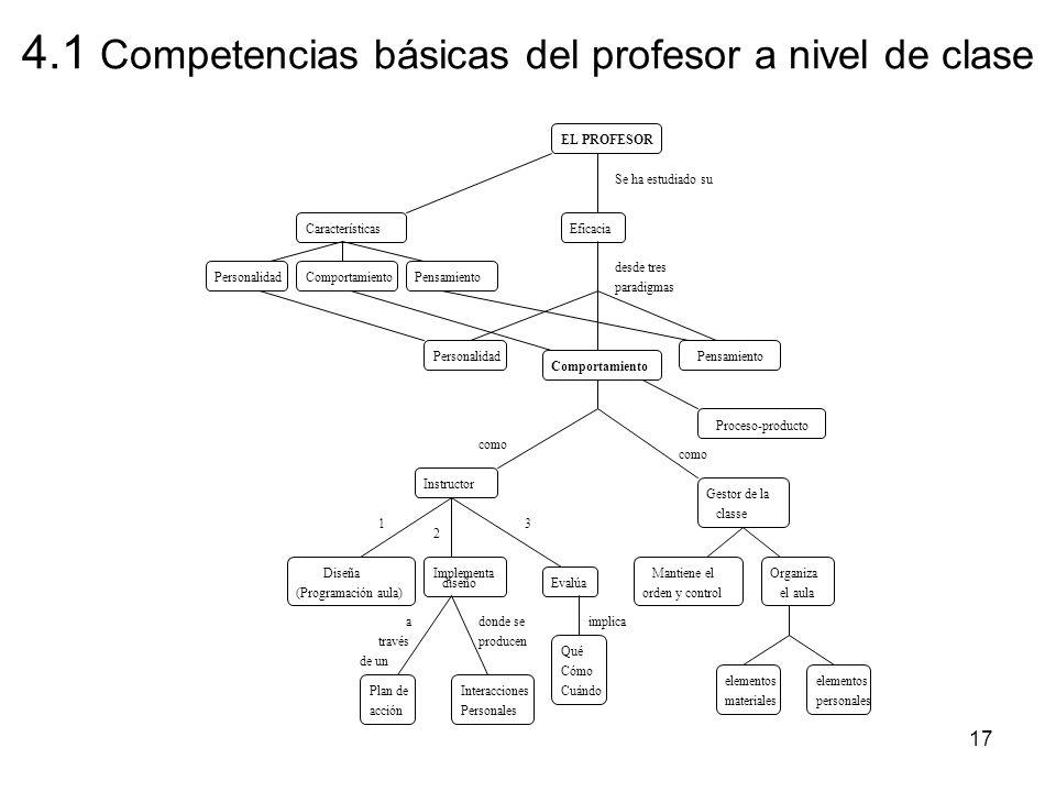 4.1 Competencias básicas del profesor a nivel de clase