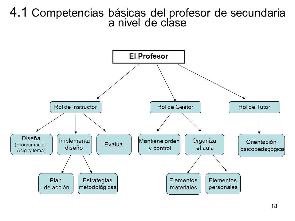 4.1 Competencias básicas del profesor de secundaria a nivel de clase