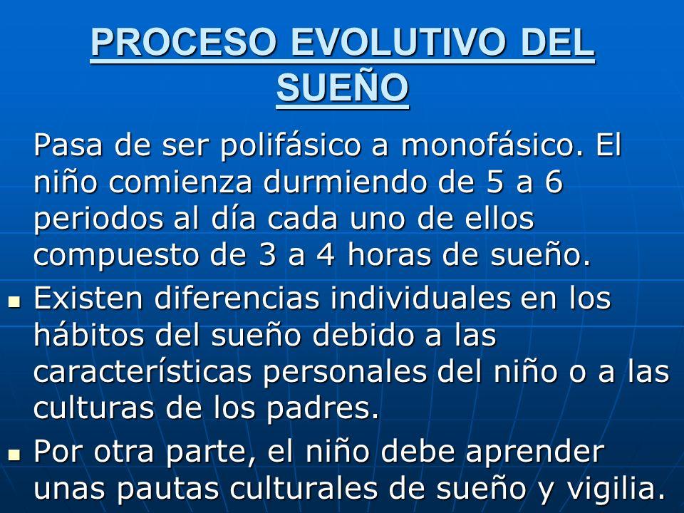 PROCESO EVOLUTIVO DEL SUEÑO