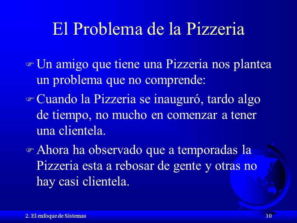 El Problema de la Pizzeria