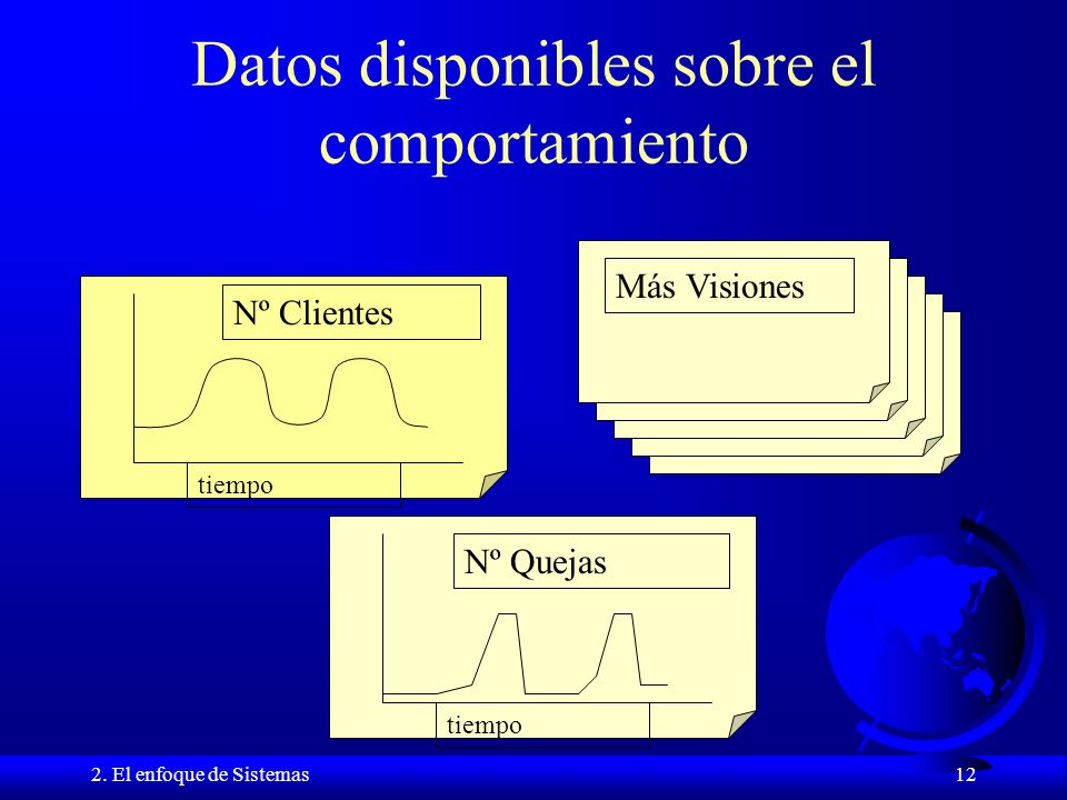 Datos disponibles sobre el comportamiento